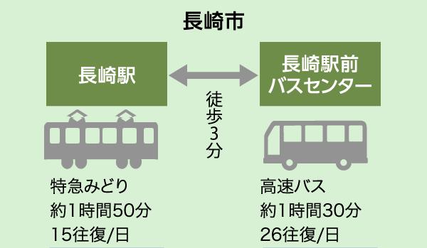 長崎駅ー長崎駅前バスセンター