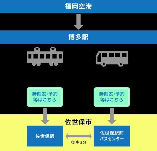 公共交通での福岡から佐世保市へのアクセス