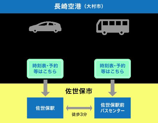 公共交通での長崎空港から佐世保市へのアクセス