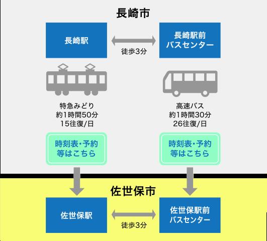 公共交通での長崎市から佐世保市へのアクセス