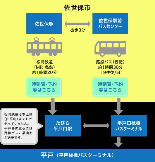 公共交通での佐世保市から平戸へのアクセス