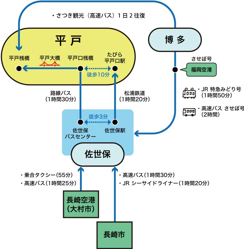 公共交通での福岡・佐世保・長崎から平戸へのアクセス